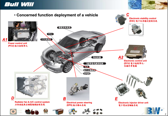BW product applications for EV&HEV